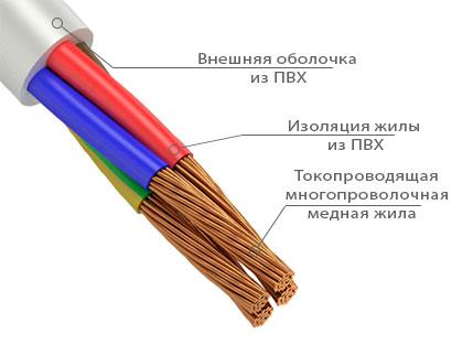 кабель ПВС